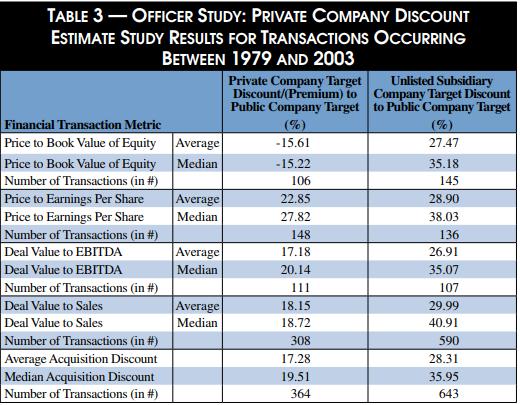 Descuento de liquidez según el estudio de Officer