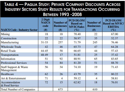 Descuento de liquidez según estudio de Paglia