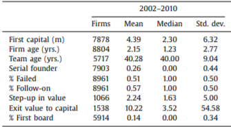 Problemas con la valoración de los fondos de capital riesgo