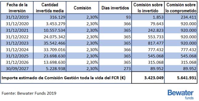 Diferencia en comisiones sobre importe invertido y comprometido
