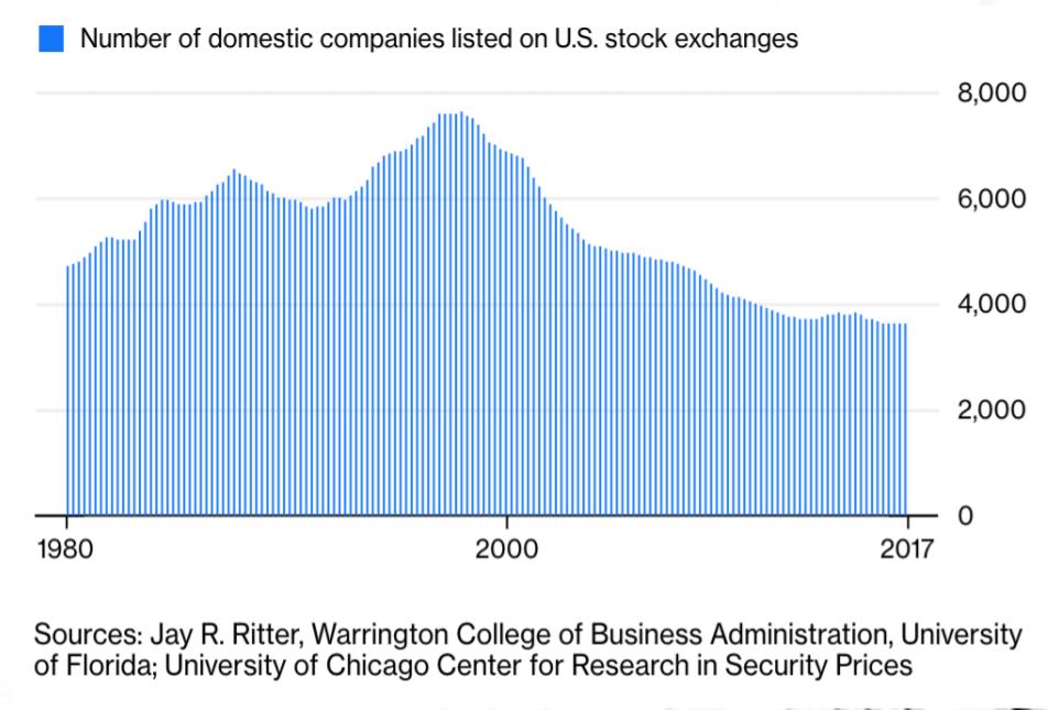 Número de compañías listadas en USA