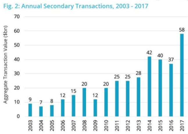 Volumen de transacciones por fondos de secundario