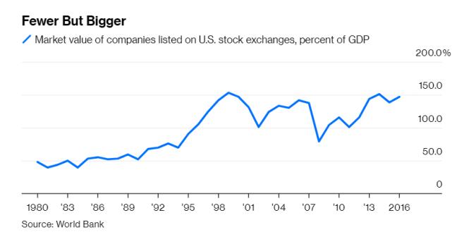 Capitalización bursátil mercados americanos en % PIB