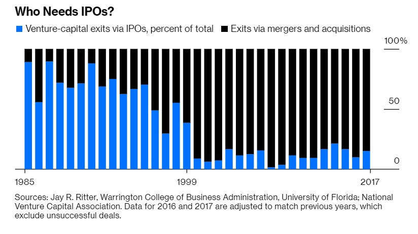 Ventas de fondos de capital riesgo vía salida a bolsa