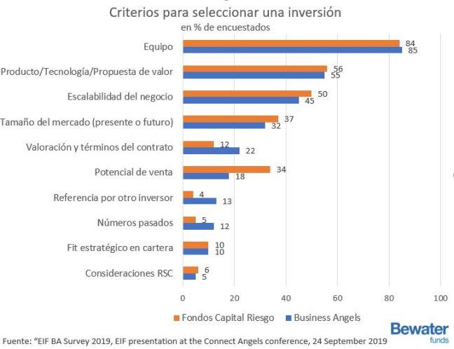 cómo eligen los fondos de capital riesgo donde invertir