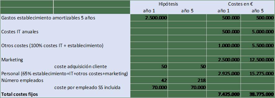 Costes fijos de un neobanco