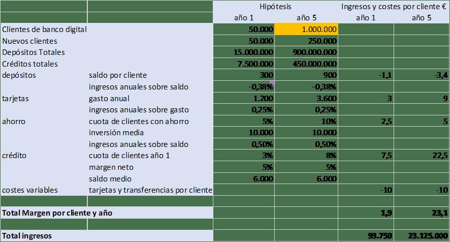 Hipótesis de ingresos y costes por cliente de un neobanco
