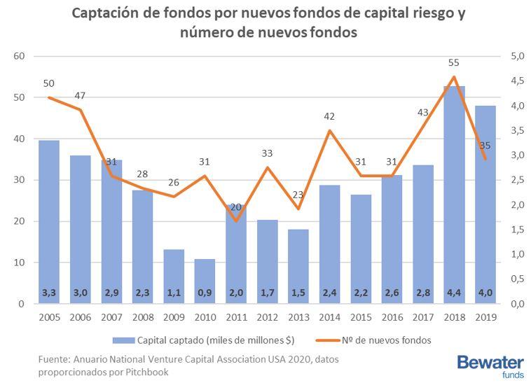 Captación de fondos por nuevos fondos de capital riesgo y número de nuevos fondos por año 2005 a 2019