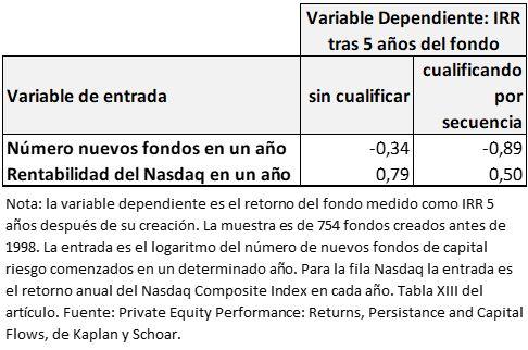 A mayor número de nuevos fondos de capital riesgo menor rentabilidad para los inversores