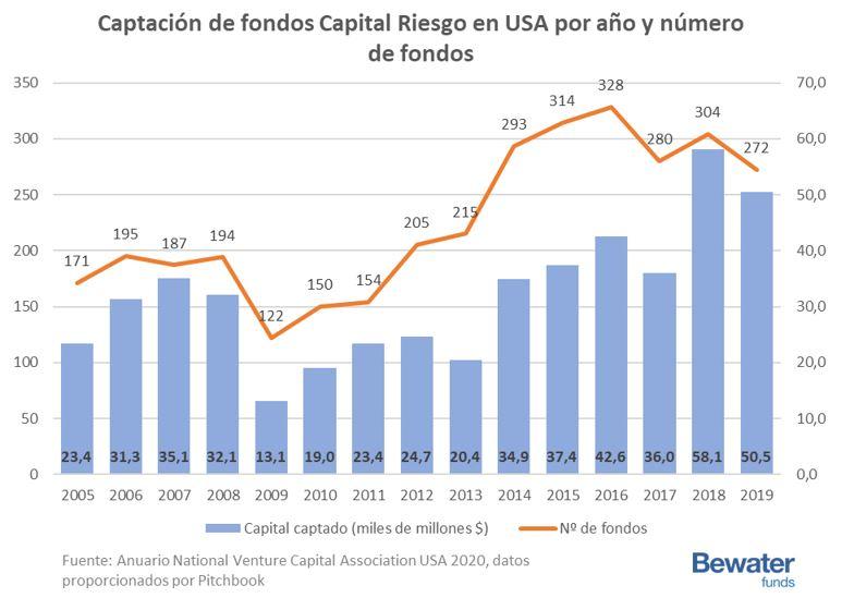 Entradas de dinero a fondos de capital riesgo en USA por año y número de fondos 2005 a 2019