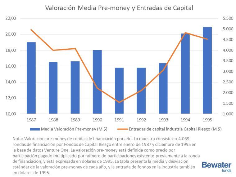Valoración pre-money de inversiones en capital riesgo y entradas a los fondos de capital riesgo 1987 a 1995