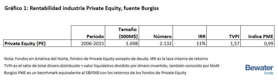 Rentabilidad de la industria Private Equity en USA 2006-2015