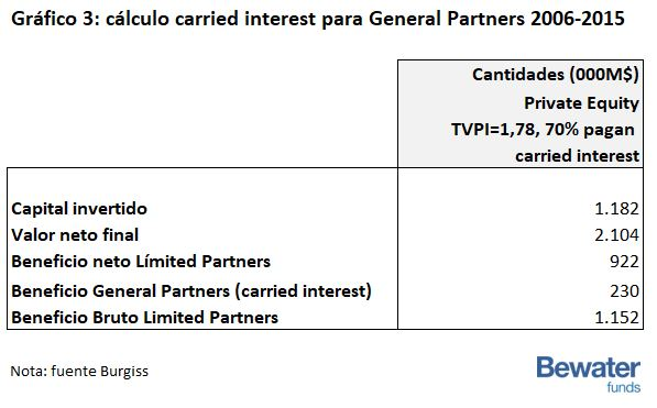 Cálculo carried interest para industria Private Equity USA del 2006 al 2015