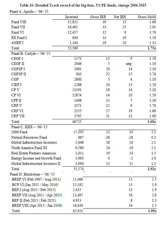 Track record de 2006 a 2015 para Apollo, Blackstone, KKR y Carlyle