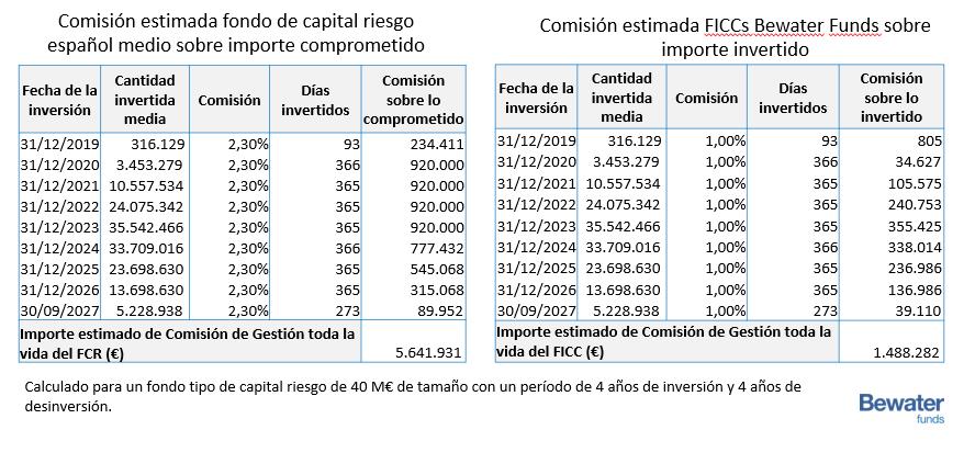 Costes y comisiones de un FICC vs costes y comisiones de un fondo de capital riesgo
