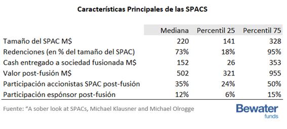 Características Principales de las SPACS