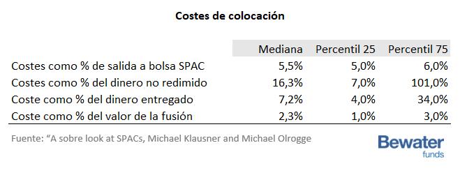 Costes de colocación de las SPACS