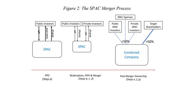 Proceso de constitución y fusión de una SPAC