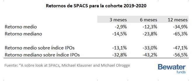 Retornos de SPACS para el período 2019-2020