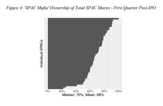 % de propiedad de los inversores de SPAC Maffia para aquellas invertidas entre 2019 y 2020